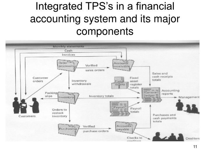 Integrated TPS's in a financial accounting system and its major components