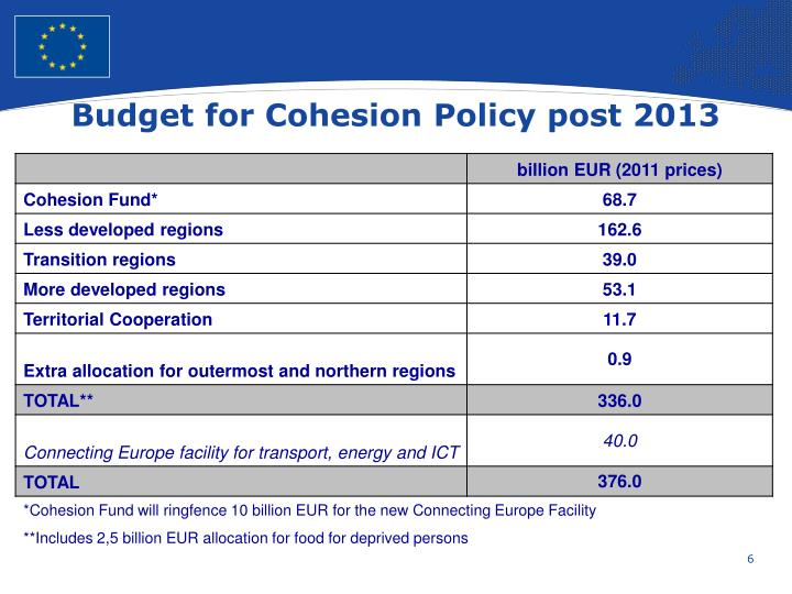 Budget for Cohesion Policy post 2013