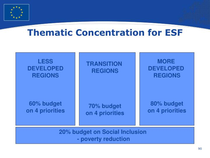 Thematic Concentration for ESF