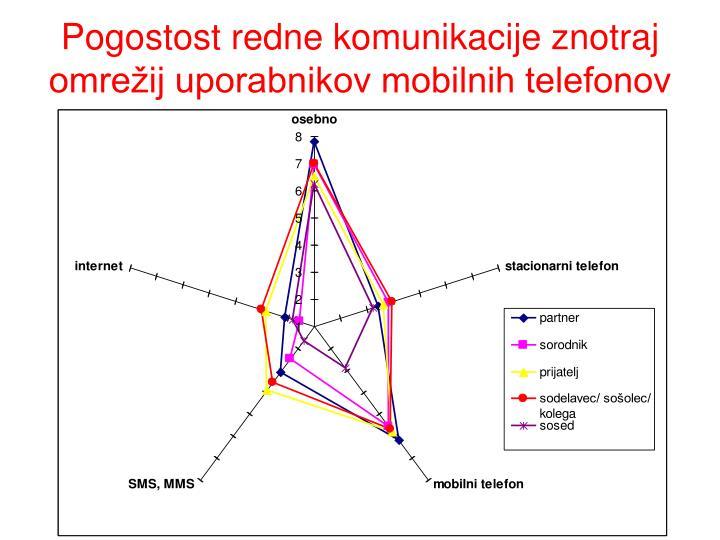 Pogostost redne komunikacije znotraj omrežij uporabnikov mobilnih telefonov