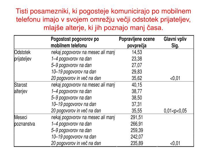 Tisti posamezniki, ki pogosteje komunicirajo po mobilnem telefonu imajo v svojem omrežju večji odstotek prijateljev, mlajše alterje, ki jih poznajo manj časa.
