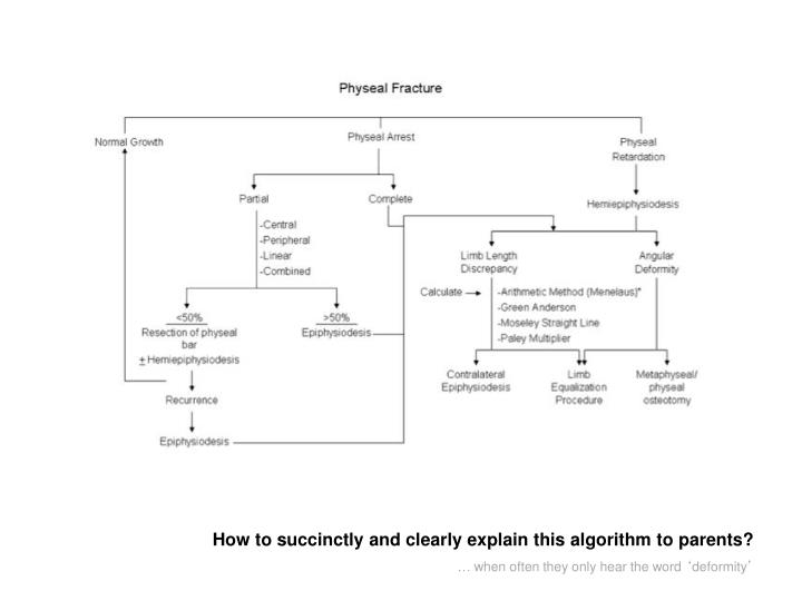 How to succinctly and clearly explain this algorithm to parents?