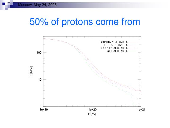 50% of protons come from