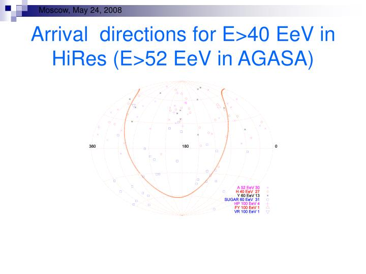 Arrival  directions for E>40 EeV in HiRes (E>52 EeV in AGASA)