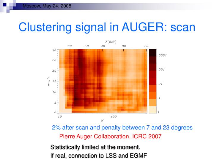 Clustering signal in AUGER: scan