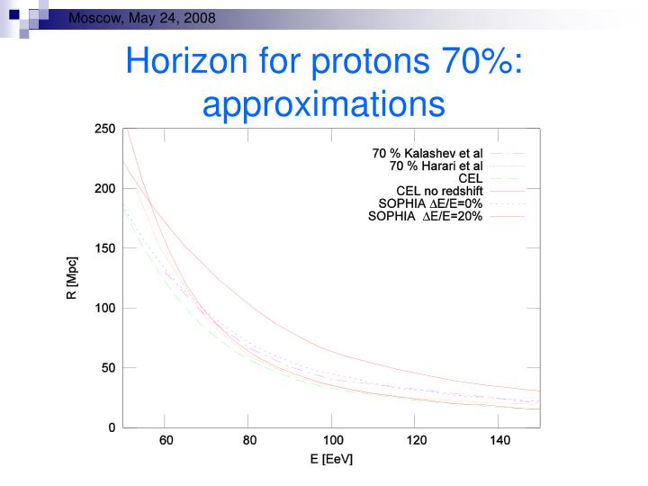 Horizon for protons 70%: approximations