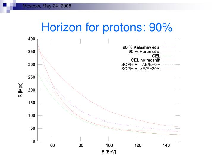 Horizon for protons: 90%