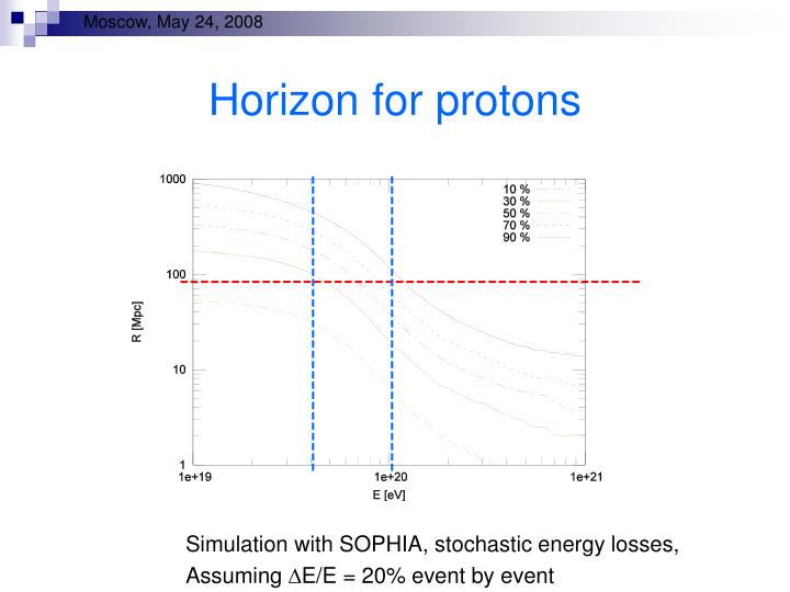Horizon for protons