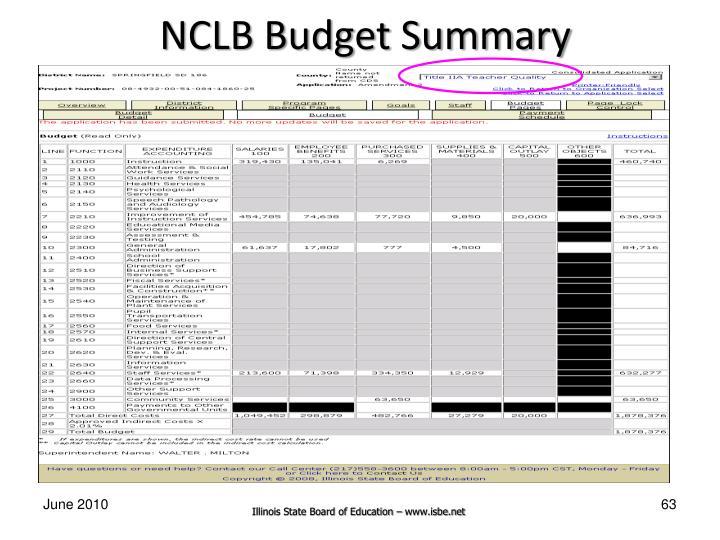 NCLB Budget Summary