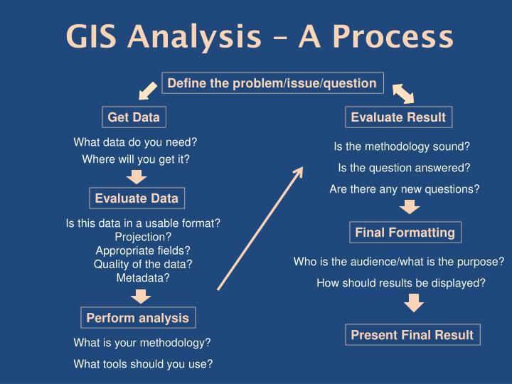 GIS Analysis – A Process