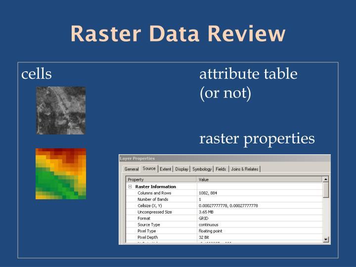 Raster Data Review