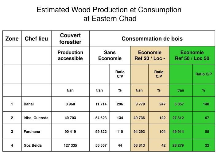 Estimated Wood Production et Consumption