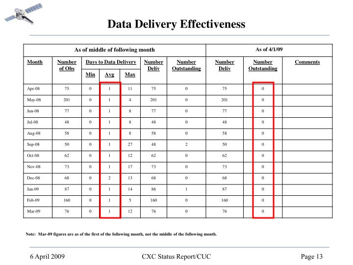 Data Delivery Effectiveness