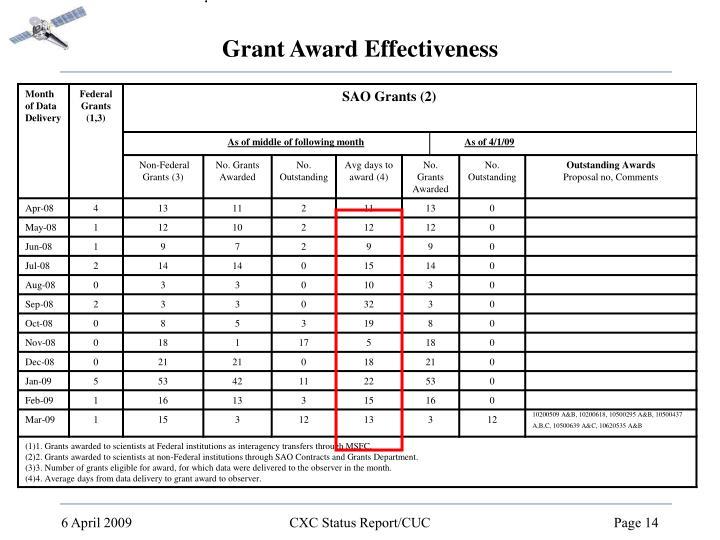 Grant Award Effectiveness
