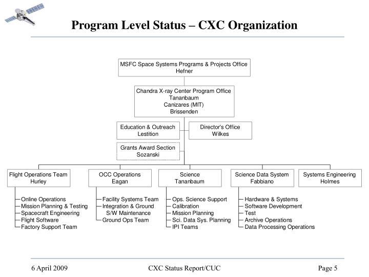 Program Level Status – CXC Organization