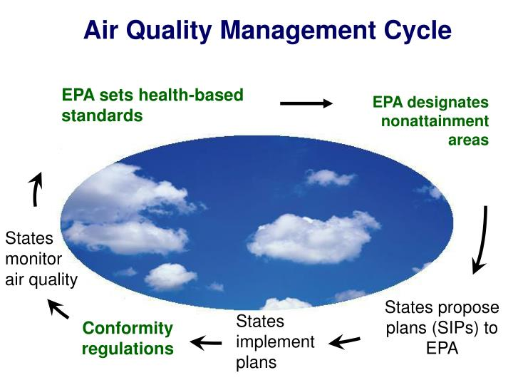 Air Quality Management Cycle