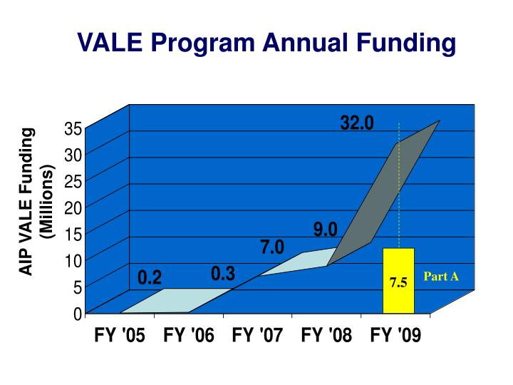 VALE Program Annual Funding