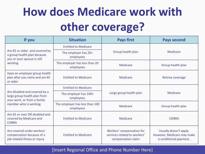 How does Medicare work with other coverage?