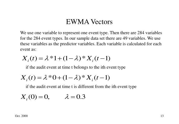 EWMA Vectors