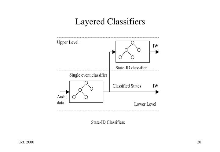 Layered Classifiers