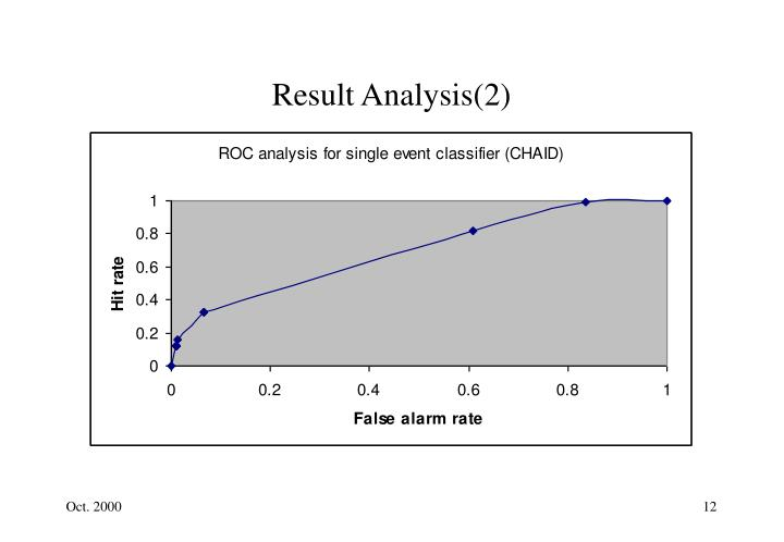 Result Analysis(2)