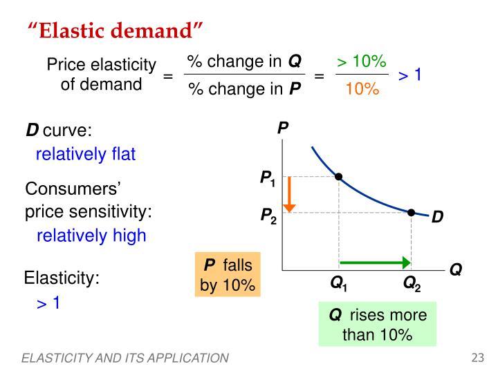 """""""Elastic demand"""""""
