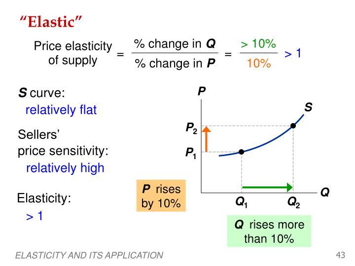 """Elastic"""