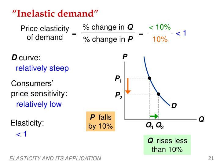 """""""Inelastic demand"""""""