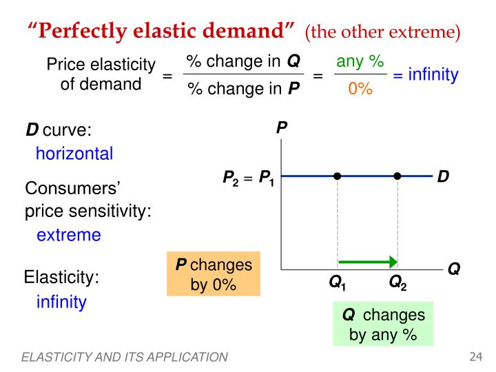 """Perfectly elastic demand"""