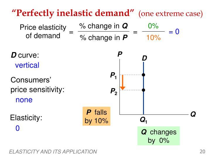"""""""Perfectly inelastic demand"""""""