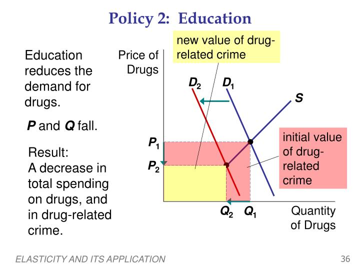 Policy 2:  Education