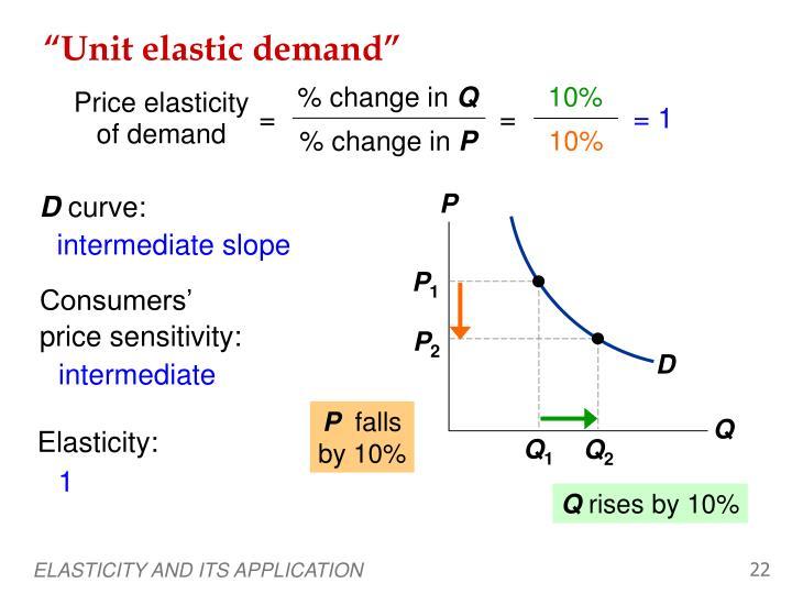 """""""Unit elastic demand"""""""