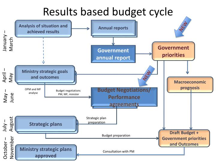 Results based budget cycle