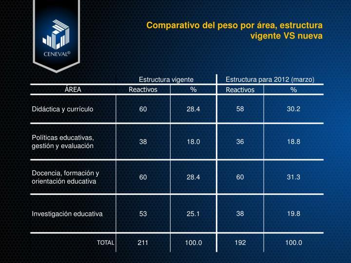 Comparativo del peso por área, estructura vigente VS nueva