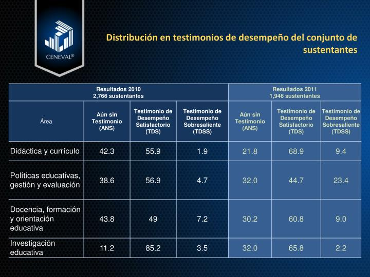 Distribución en testimonios de desempeño del conjunto de sustentantes