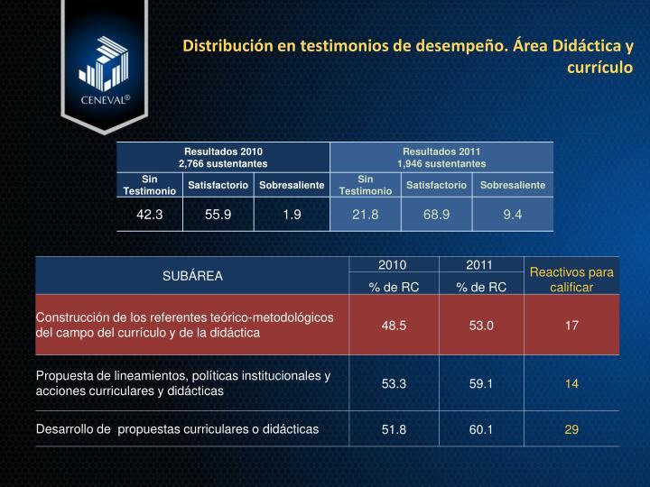 Distribución en testimonios de desempeño. Área Didáctica y currículo