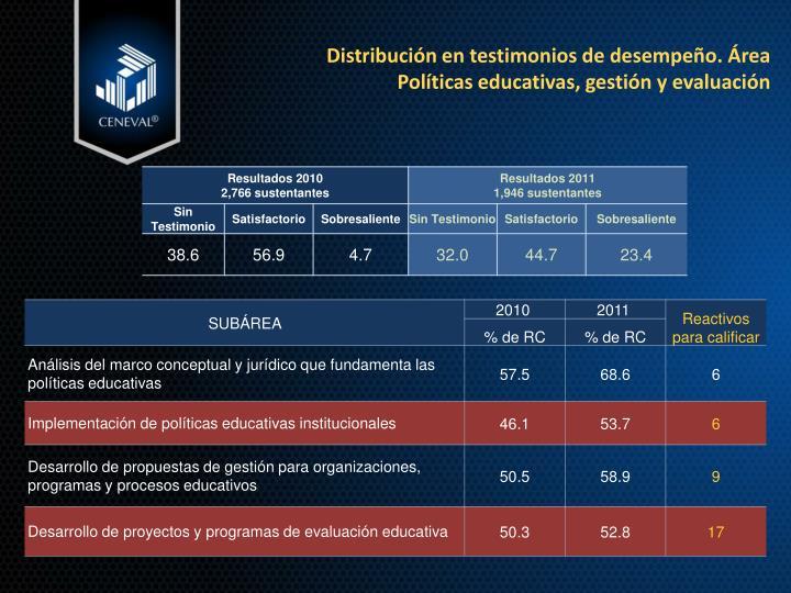 Distribución en testimonios de desempeño. Área Políticas educativas, gestión y evaluación