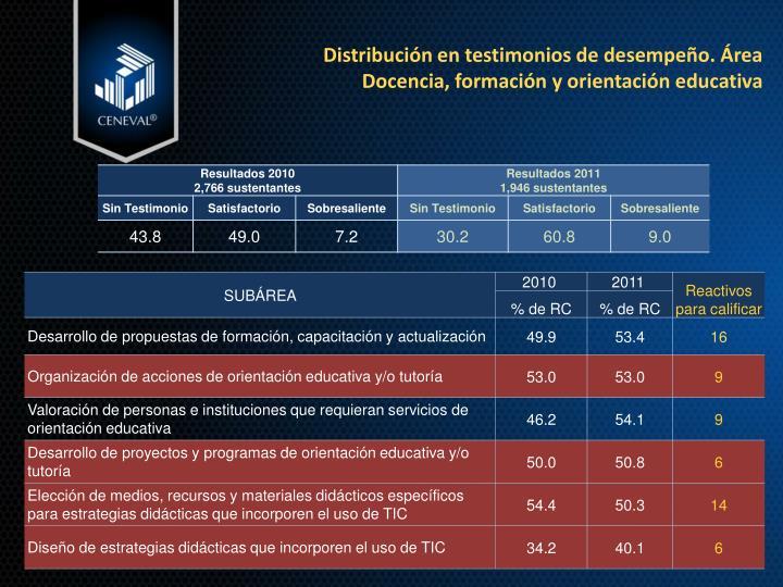 Distribución en testimonios de desempeño. Área Docencia, formación y orientación educativa