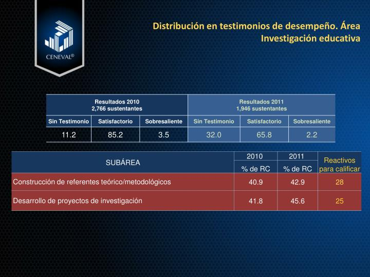 Distribución en testimonios de desempeño. Área Investigación educativa