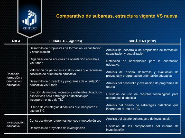 Comparativo de subáreas, estructura vigente VS nueva