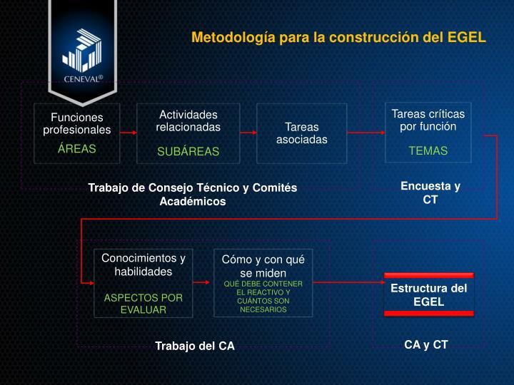 Estructura del   EGEL