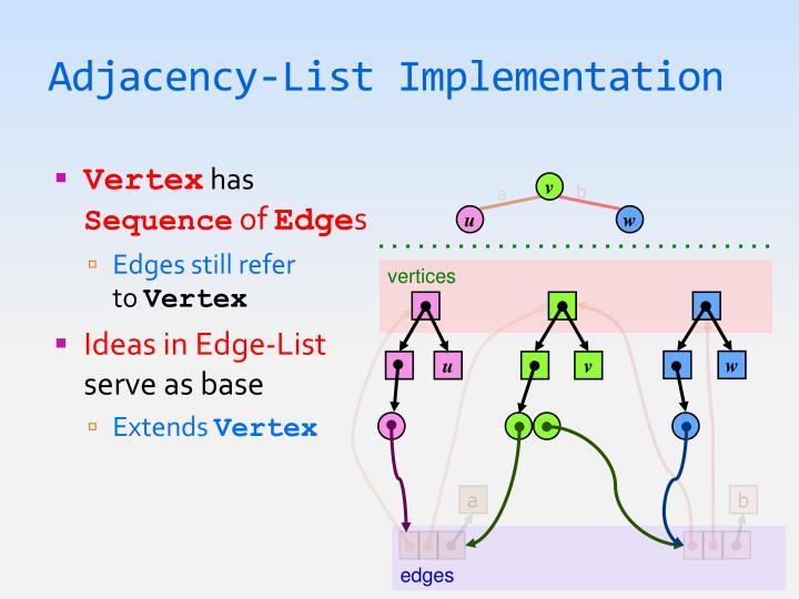 Adjacency-List Implementation