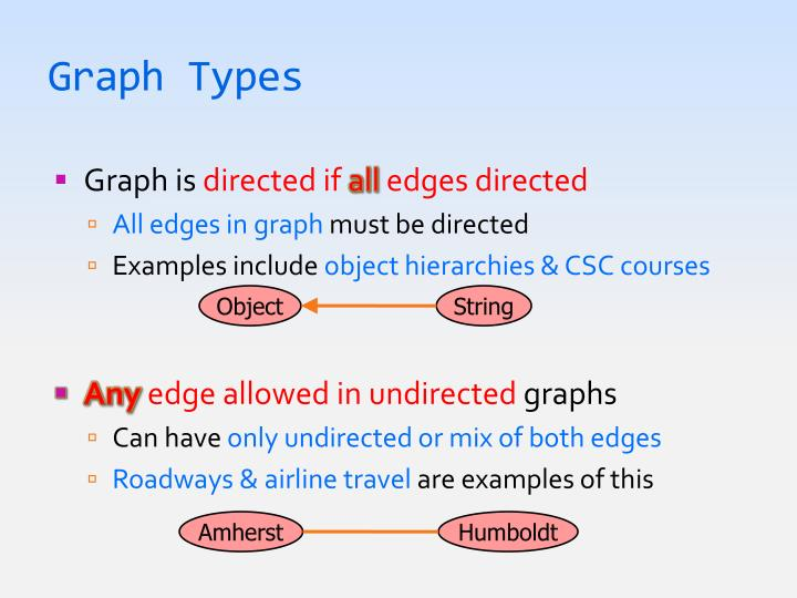 Graph Types
