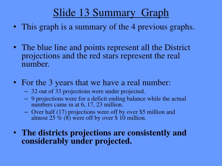 Slide 13 Summary  Graph