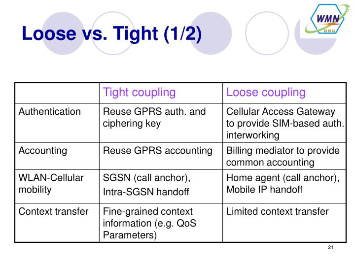 Loose vs. Tight (1/2)
