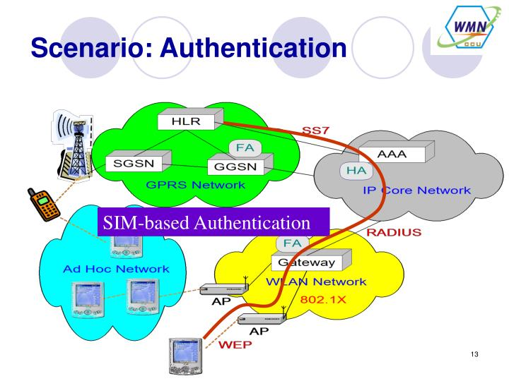 Scenario: Authentication