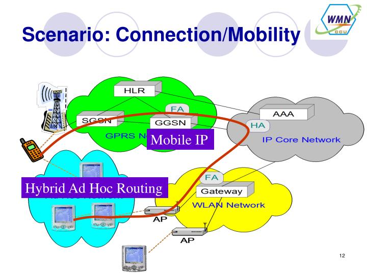 Scenario: Connection/Mobility