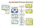 accelerated process overview