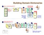 building domain dictionaries