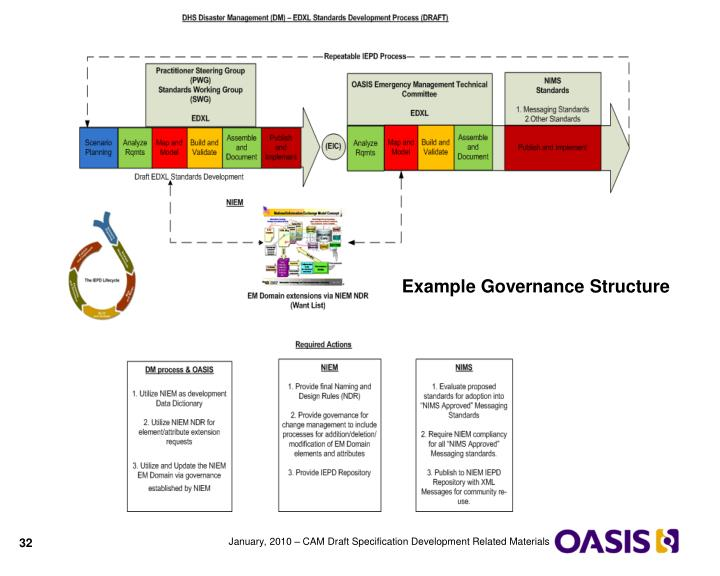 Example Governance Structure